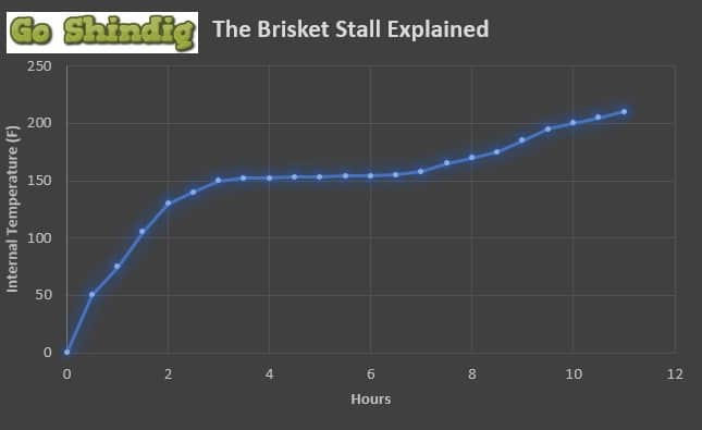 The Brisket Stall Graph